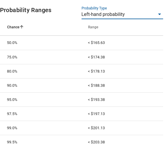result probability ranges